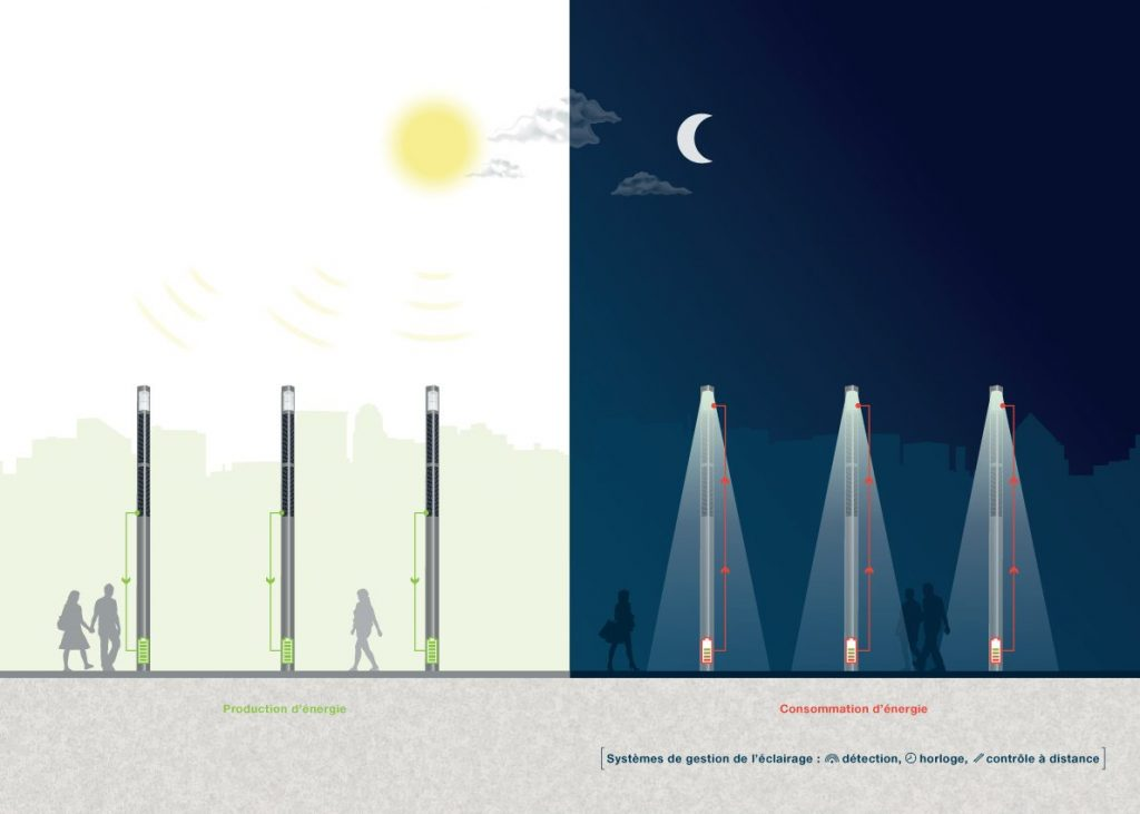Éclairage Public LED Solaire
