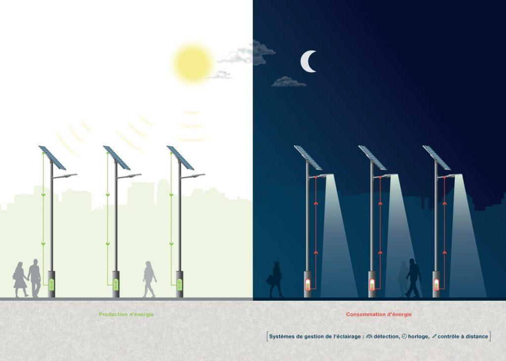 Éclairage public solaire autonome combi