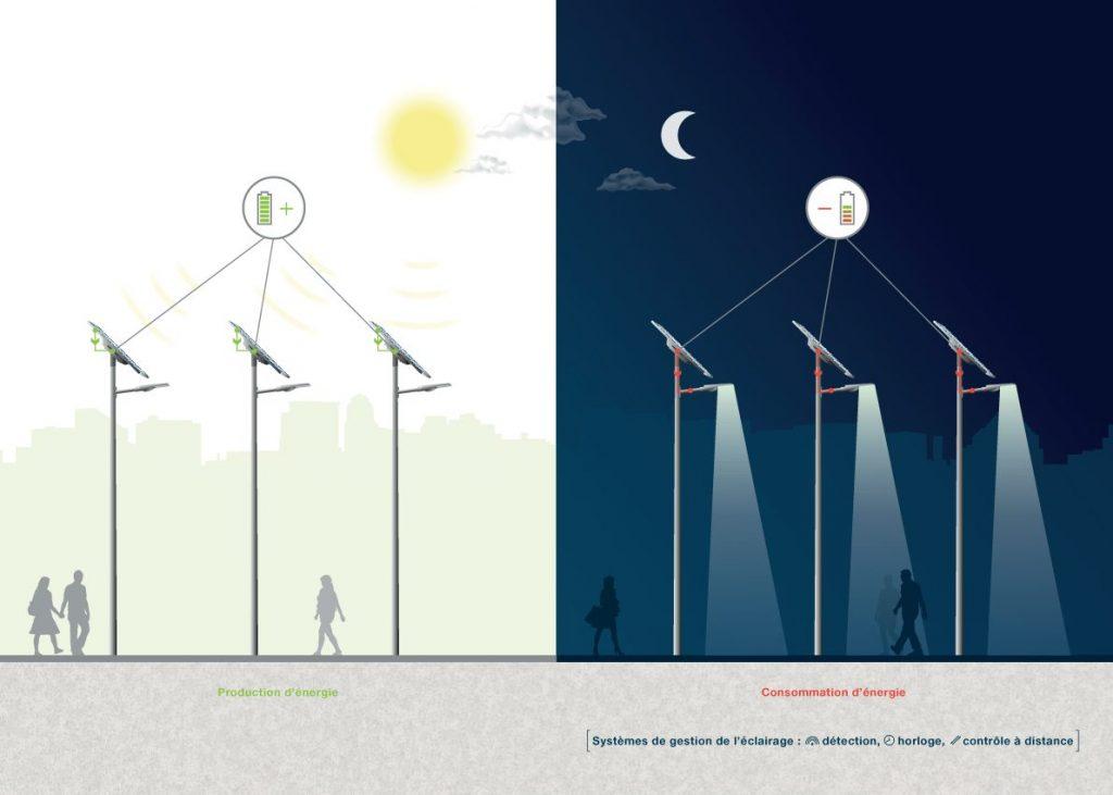 Éclairage public solaire autonome