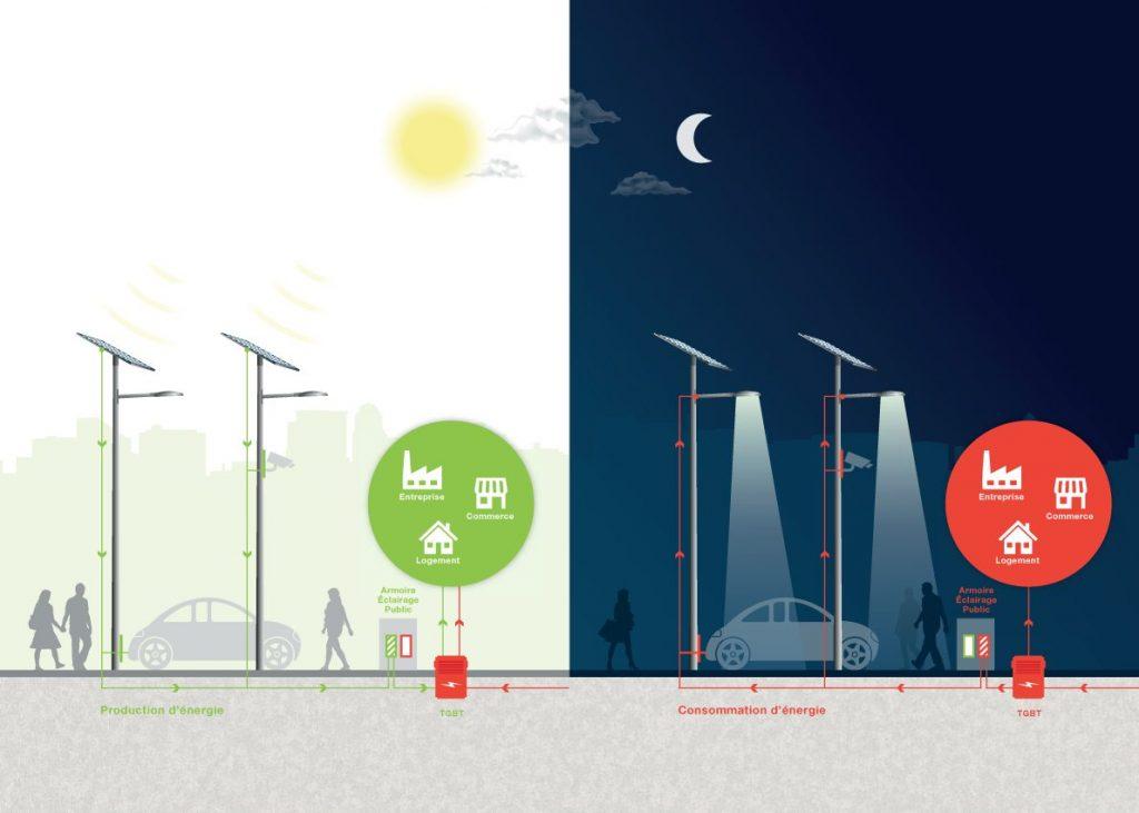 éclairage public à énergie positive