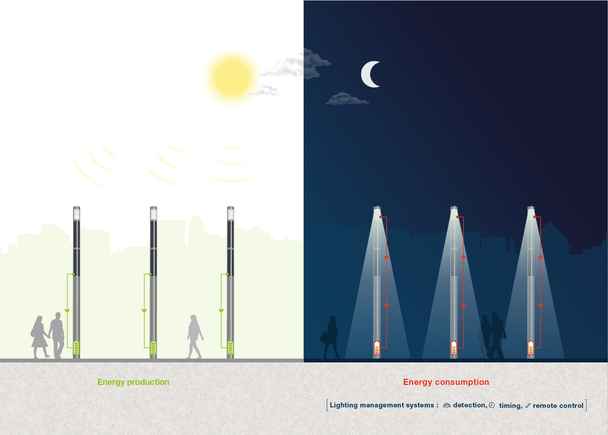 solar panel streetlights